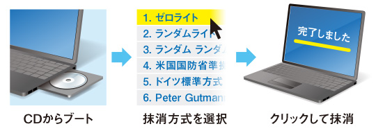 CDからブート→抹消方式を選択→クリックして抹消